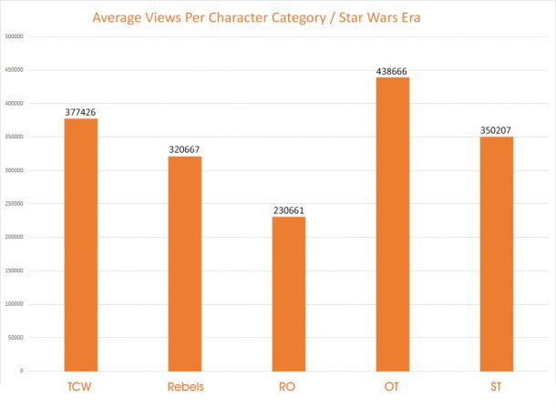 Forces of Destiny Character Popularity