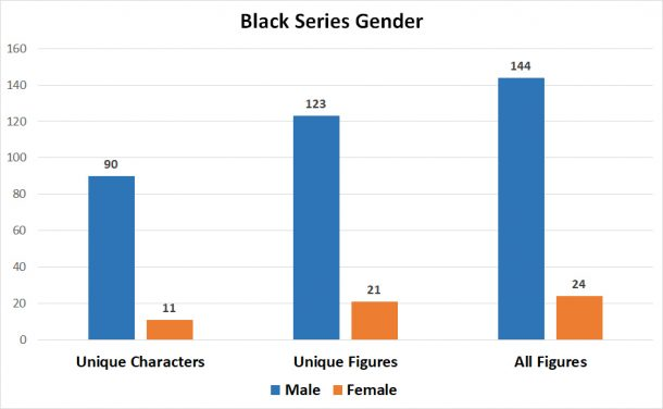 Black Series Gender Distribution