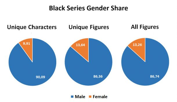 Black Series Gender Shares