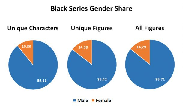 Black Series Gender Share