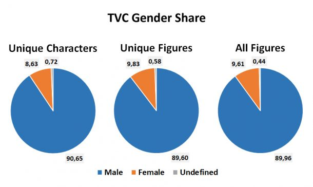 TVC gender share