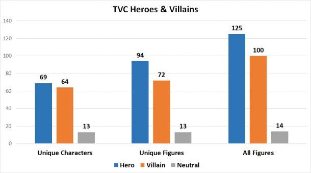 TVC heroes & villains