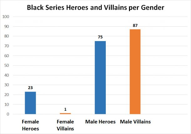 Black Series Heroes and Villains per Gender