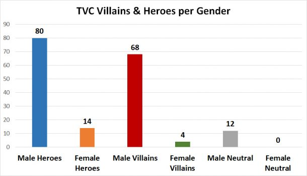 TVC heroes & villains by gender