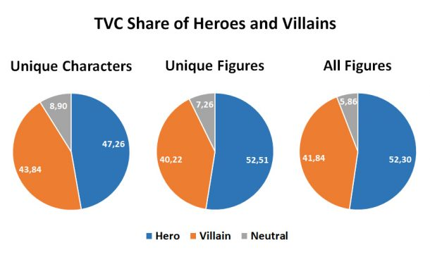 TVC heroes & villains percentages