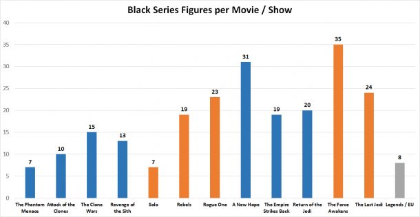 Blask Series Figures per Movie / Show