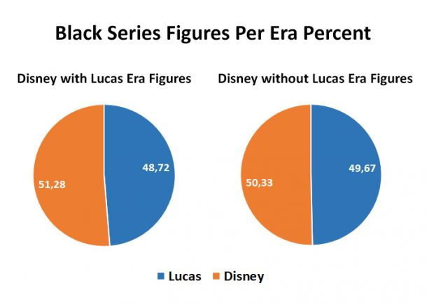 Black Series Figures per Era