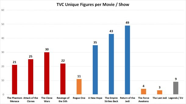 TVC figures per movie
