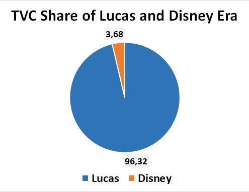 TVC figures per era