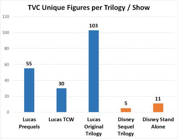 TVC figures per trilogy