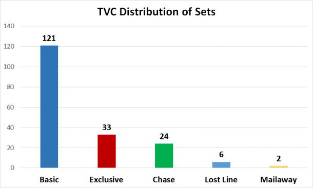 Number of sets for TVC