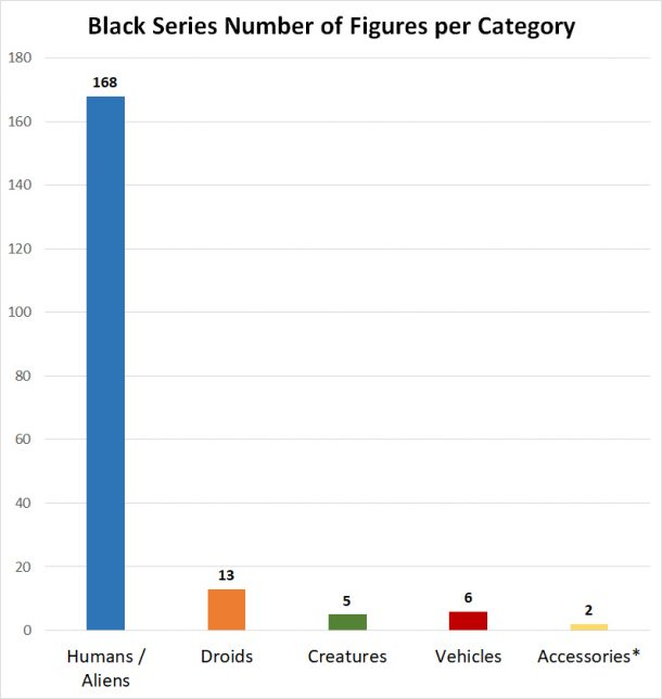 Black Series Figure Distribution