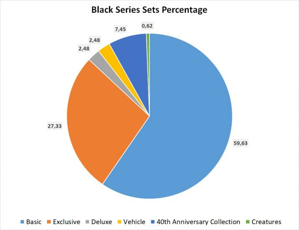 Black Series Sets Percentages