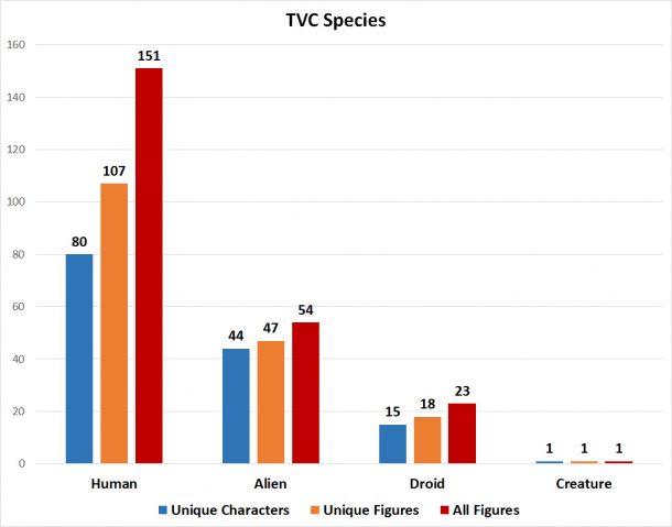 TVC species