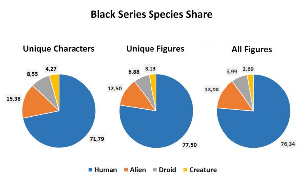 Black Series Species Share