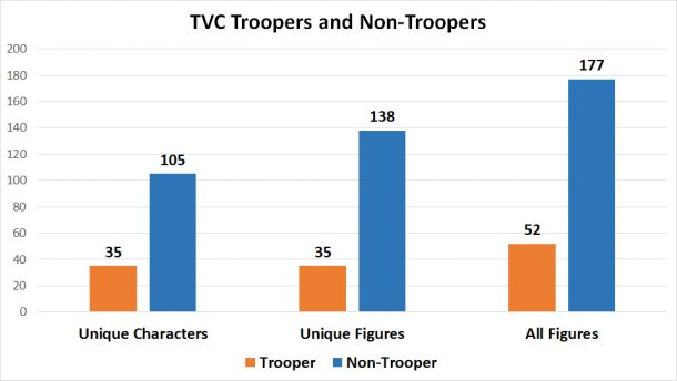 TVC troopers and non-troopers