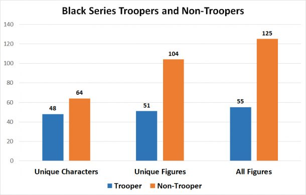 Black Series Number of Troopers