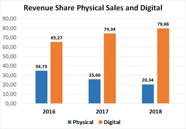 Revenue share physical and digital