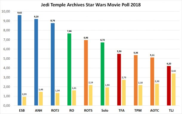 Jedi Temple Archives Movie Poll 2018 Results