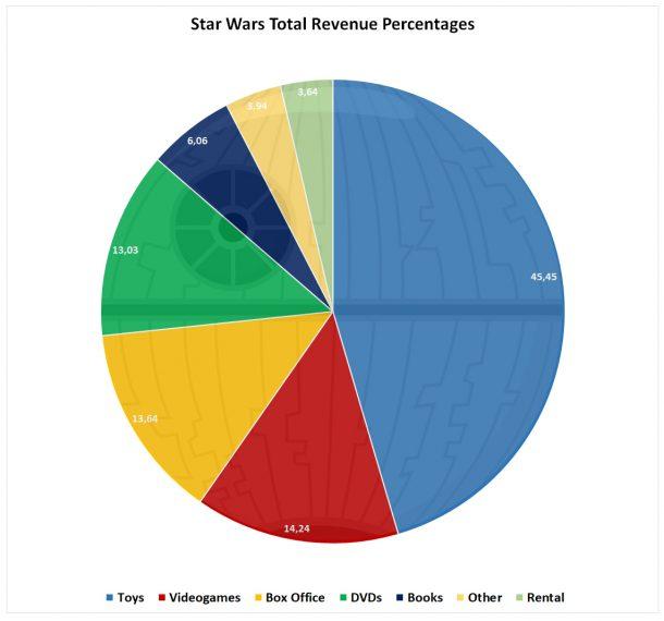 Star Wars Revenue