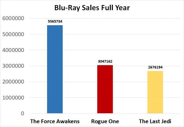 Blu-Ray Sales Full Year