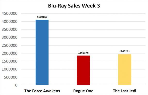 Star Wars Blu-Ray Sales