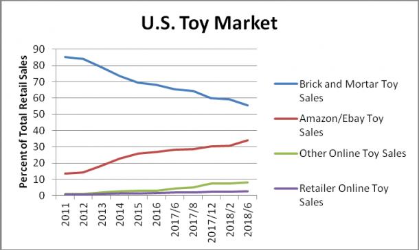 US Toy Market