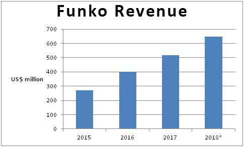 Funko Revenue