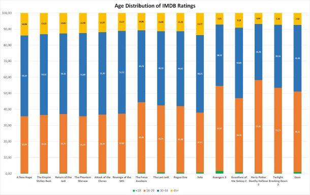 Age distribution of IMDB Star Wars user ratings