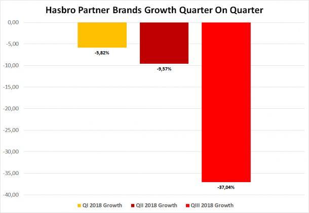 Hasbro Partner Brands Growth