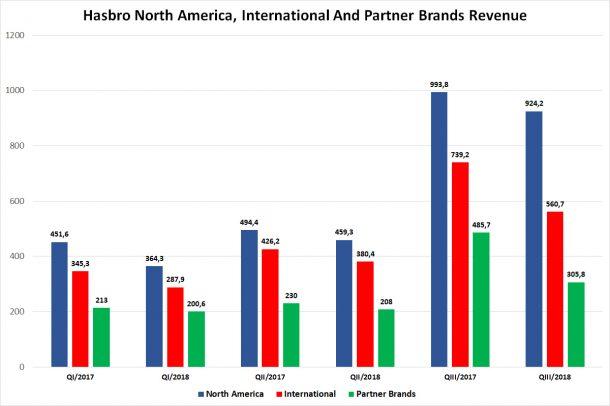 Hasbro Revenue By Segment