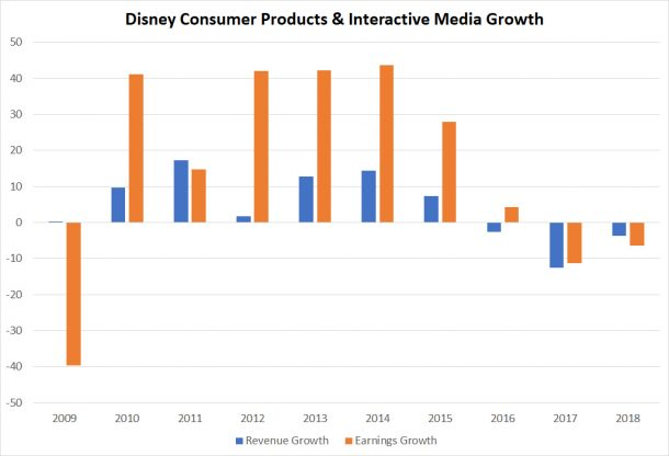 Disney Consumer products growth
