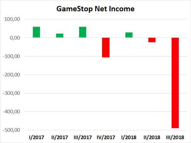 GameStop Net Income