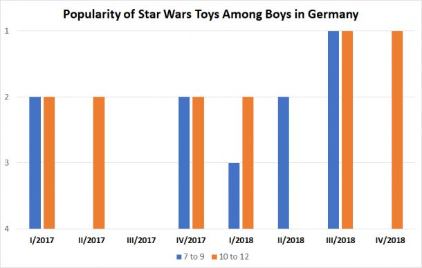 Popularity of Star Wars toys among German boys