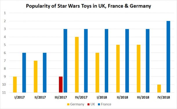 Popularity of Star Wars toys