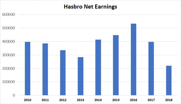 Hasbro net earnings
