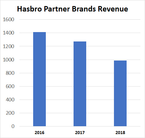 Hasbro partner brand revenue