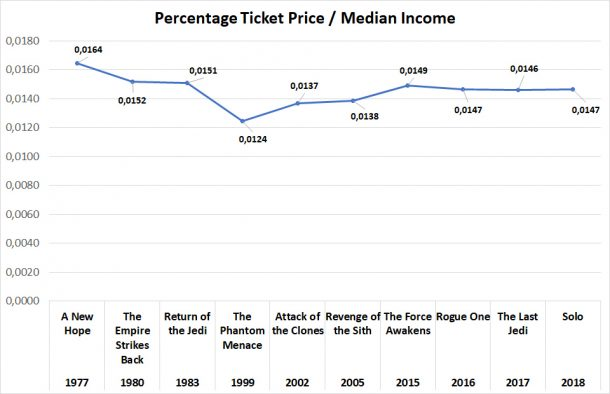 Tickets prices and income