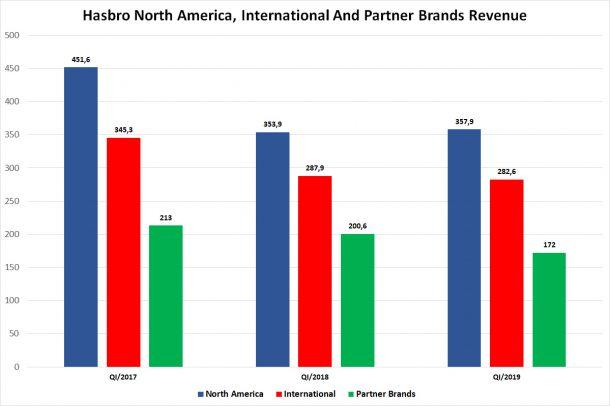 Hasbro Revenue