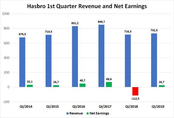 Hasbro Q1 Revenue