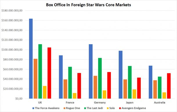 Star Wars vs Avengers Endgame Box Office