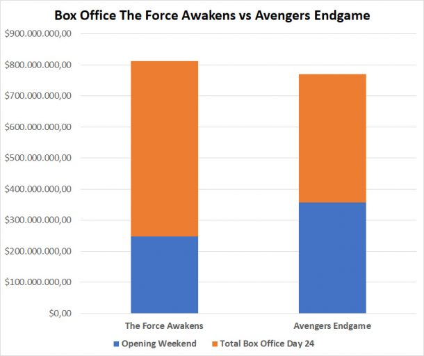 The Force Awakens vs Endgame Box Office