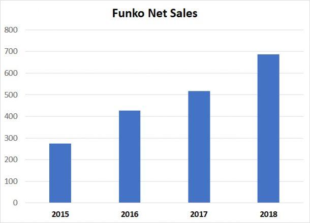 Funko Net Sales