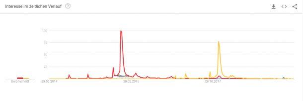 Star Wars Google Trends