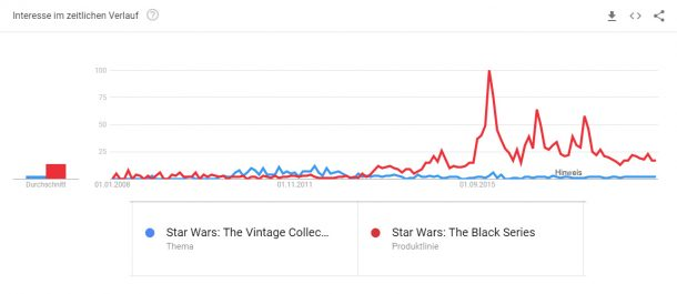 Star Wars YouTube Trend