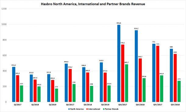 Hasbro 2nd Quarter 2019 Revenue