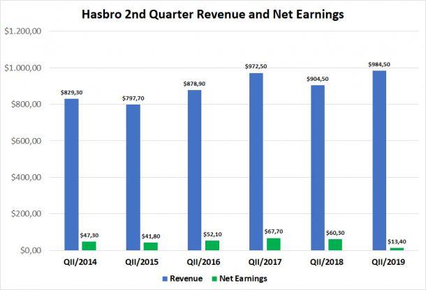 Hasbro Q2 Revenue 2014-2019