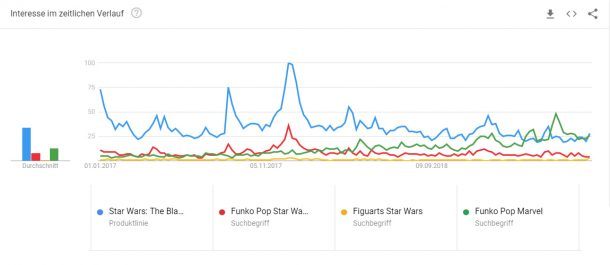 Star Wars Toys Google Trends