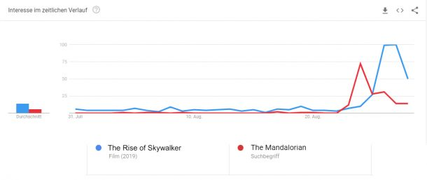YouTube trend for Mandalorian and Rise of Skywalker