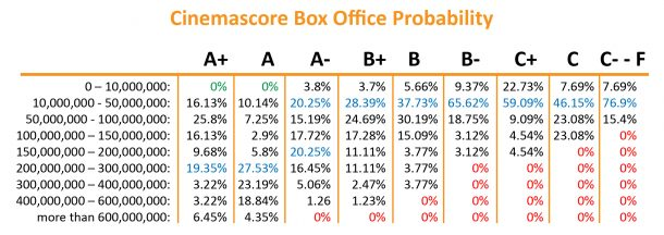 Cinemascore and probability at box office success